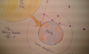 The sun heats Earth. Earth then radiates heat into the Earth atmosphere. If the atmosphere contains more carbon dioxide- and methane molecules more heat will stay within the atmosphere. With less greenhouse gases in the atmosphere more of the heat easily bounces out into space. Illustration: AnnVixen