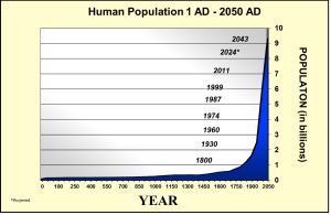 Earth Population in Chart from populationeducation.com