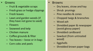 "Examples of nitrogen rich ""greens"" and carbon rich ""browns"" ."